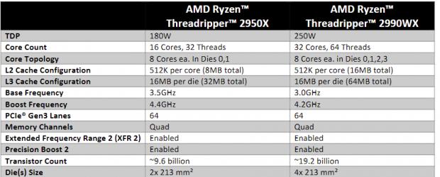 AMD Ryzen Threadripper 2990WX and 2950X Review
