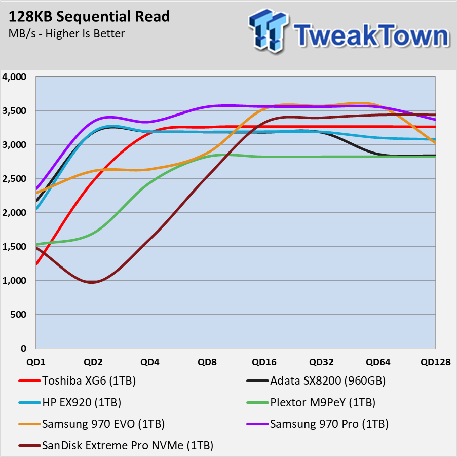 Toshiba XG6 SSD Review - System Builders Get 96L First