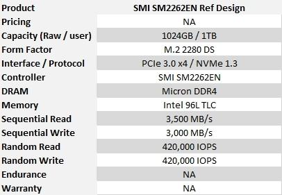 Silicon Motion SM2262EN Preview: Micron 96-Layer TLC
