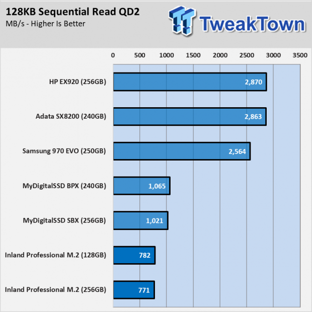 Inland Professional 3D NAND M 2 2280 PCIe NVMe Gen 3 Review