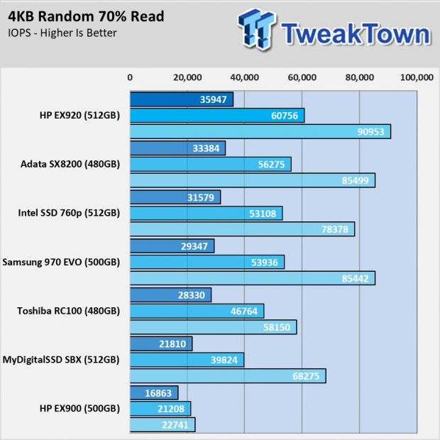 HP EX920 SSD Review - Mainstream Perfection