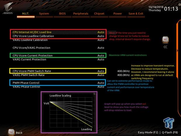 GIGABYTE Z390 9th Gen OC Guide & VRM Thermal Test