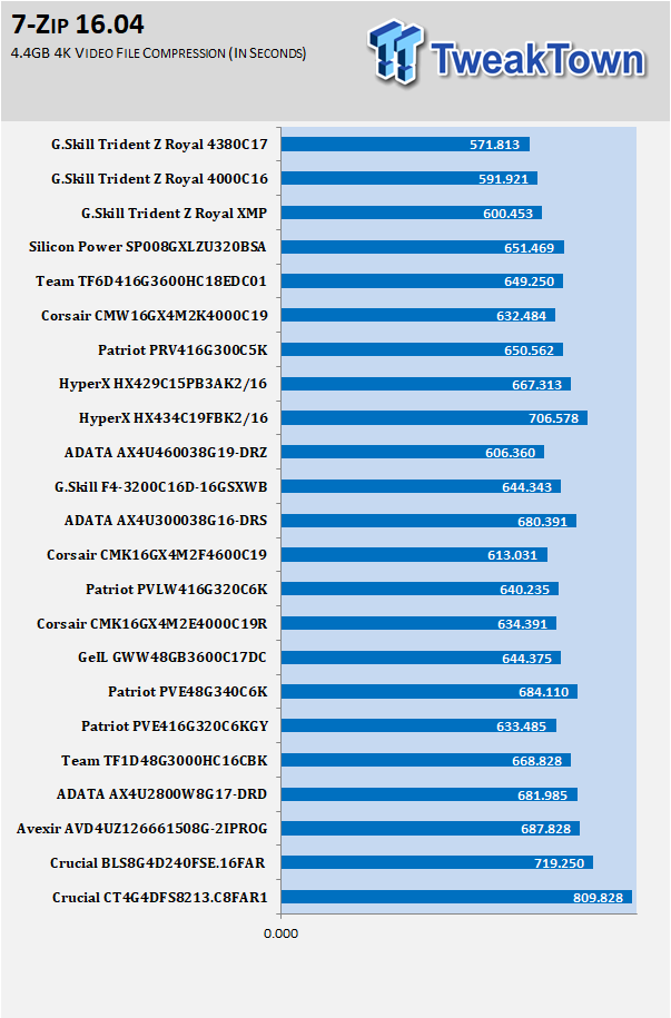 G Skill Trident Z Royal DDR4-4000 16GB Memory Kit Review
