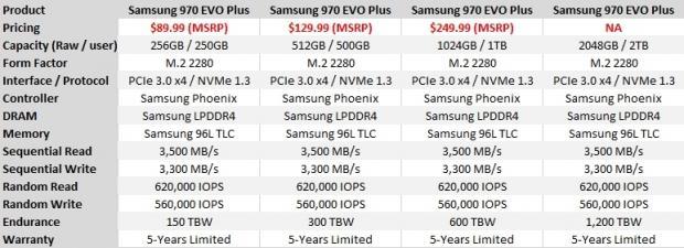 Samsung 970 EVO Plus 500GB SSD Review