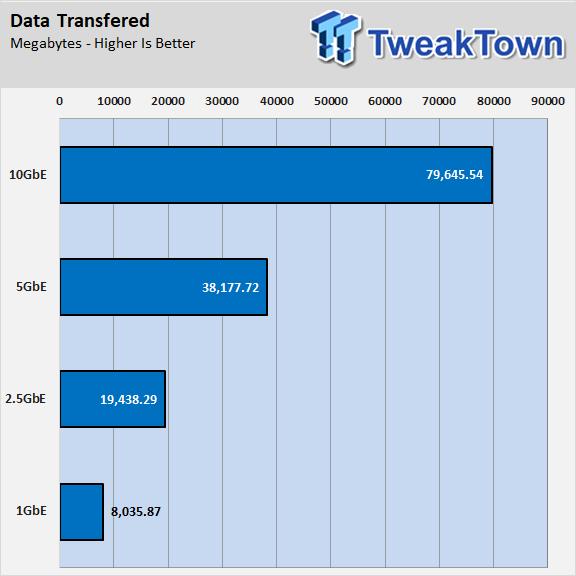 ASRock Multi-Gigabit Performance: 10GbE/5GbE/2 5G Networking