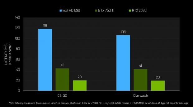 NVIDIA GeForce GPUs Allow High-FPS Battle Royale Dominance