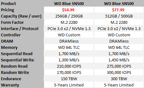 WD Blue SN500 NVMe 250GB SSD Review