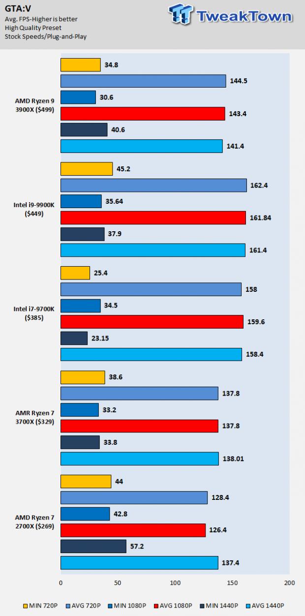 AMD Ryzen 3900X and 3700X (Zen2) Review