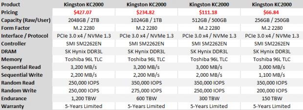 Kingston KC2000 High-Performance NVMe SSD Review