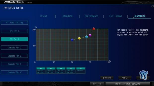 ASRock X570 Taichi (AMD X570) Motherboard Review