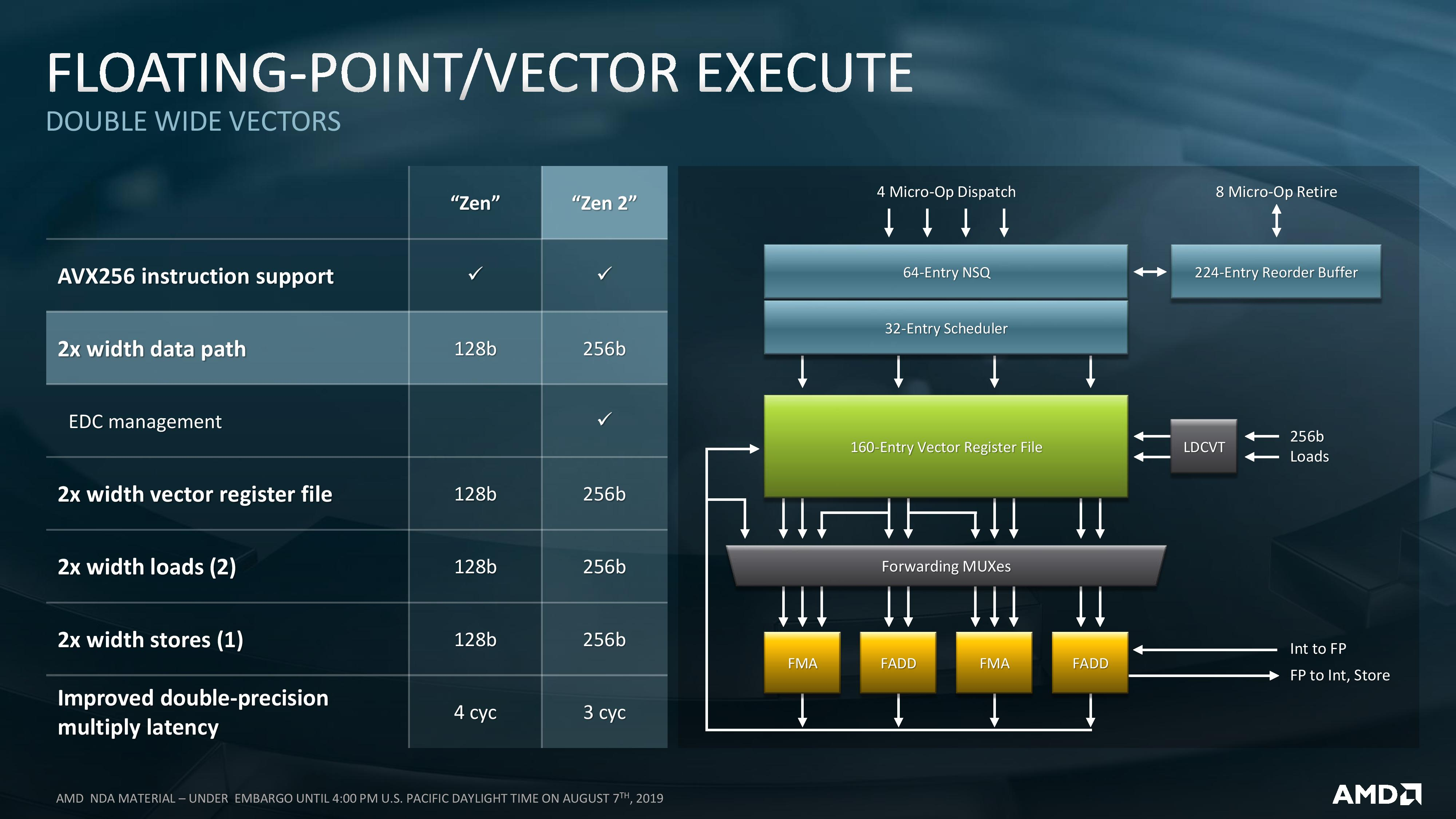 AMD EPYC Rome: The Fall of the Intel Empire
