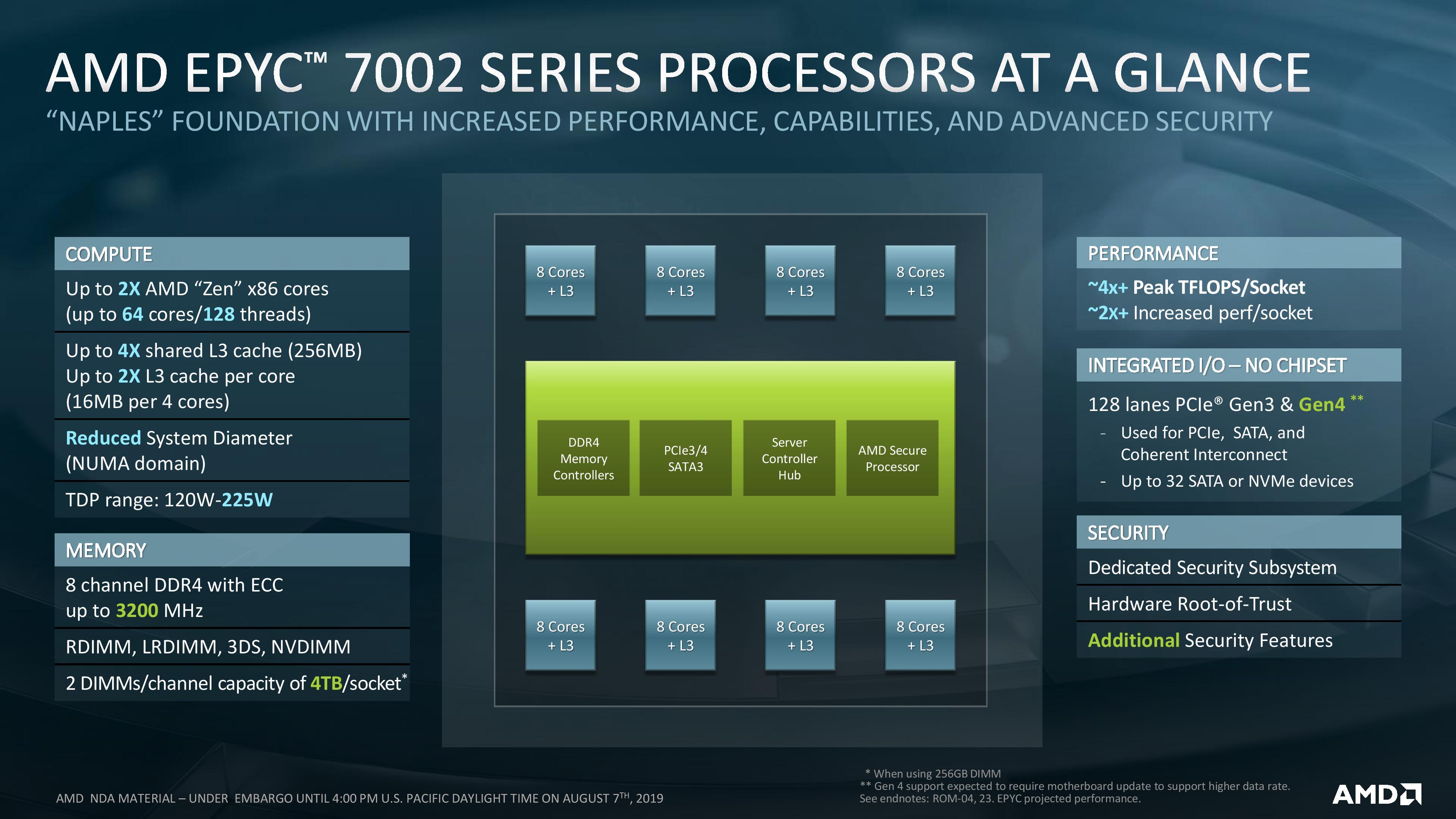 AMD EPYC Rome: The Fall of the Intel Empire