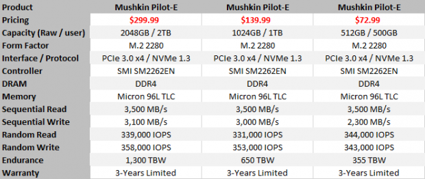 Mushkin Pilot-E NVMe M 2 SSD Review