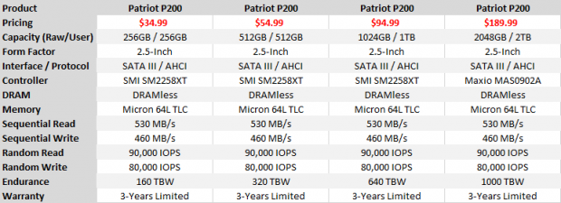 Patriot P200 2TB SATA III SSD Review