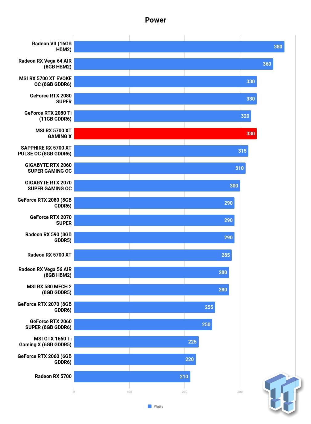 MSI Radeon RX 5700 XT GAMING X Review: MSI's Best Custom