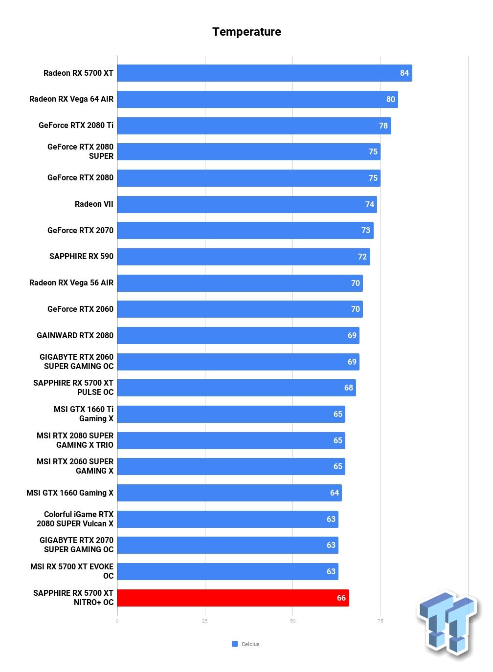 Sapphire Radeon Rx 5700 Xt Nitro Oc Review Tweaktown