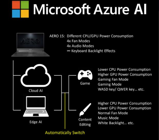 GIGABYTE and Microsoft Azure AI Notebook Performance