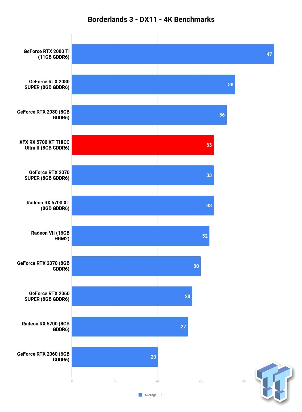 Xfx Radeon Rx 5700 Xt Thicc Ii Ultra Review Tweaktown