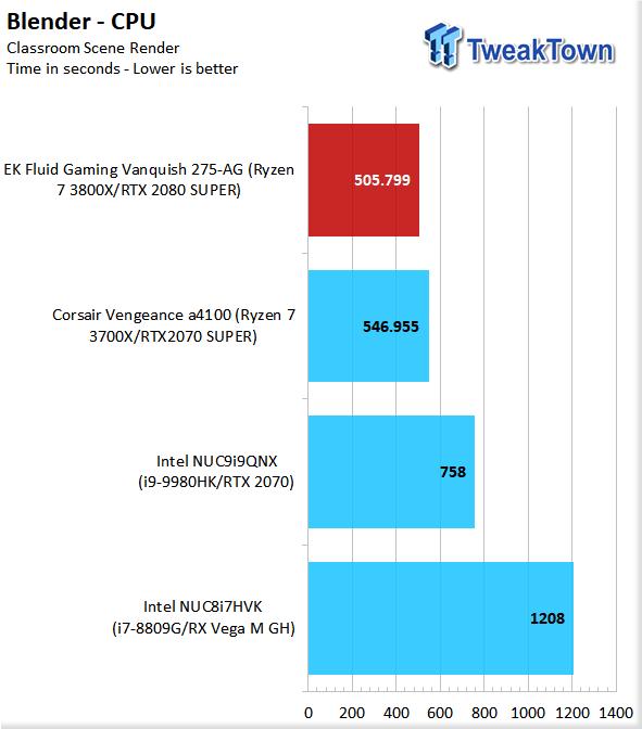 EK Fluid Gaming Vanquish 275-AG Liquid-Cooled Gaming PC Review 53 | TweakTown.com