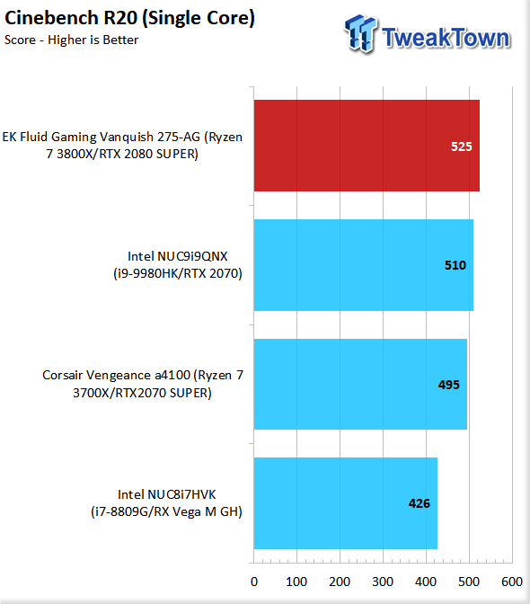 EK Fluid Gaming Vanquish 275-AG Liquid-Cooled Gaming PC Review 55 | TweakTown.com