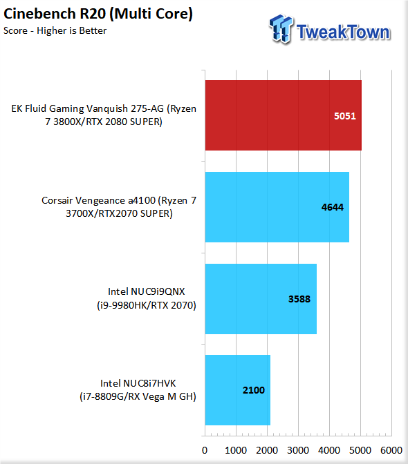 EK Fluid Gaming Vanquish 275-AG Liquid-Cooled Gaming PC Review 56 | TweakTown.com