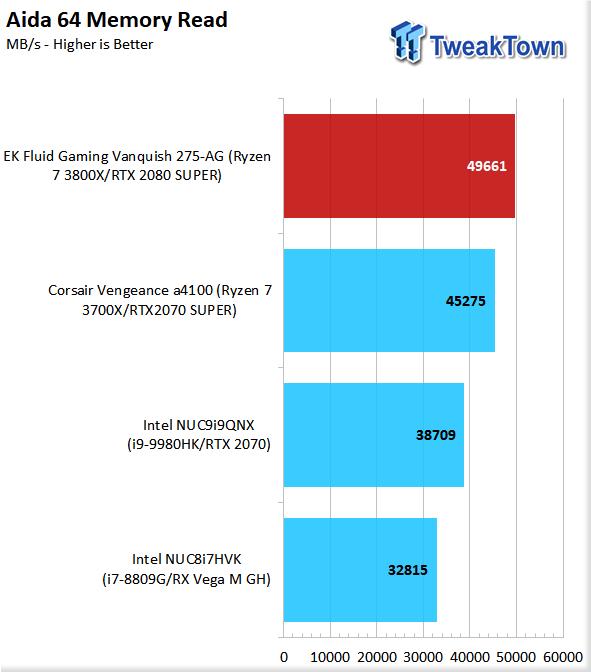 EK Fluid Gaming Vanquish 275-AG Liquid-Cooled Gaming PC Review 59 | TweakTown.com