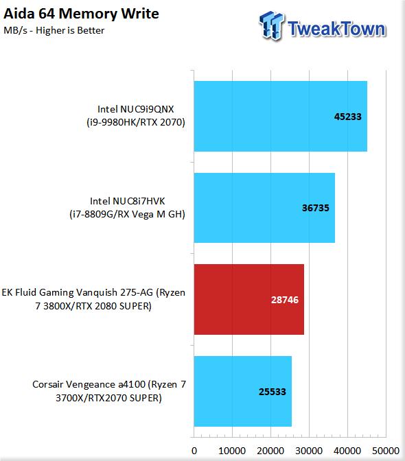 EK Fluid Gaming Vanquish 275-AG Liquid-Cooled Gaming PC Review 60 | TweakTown.com