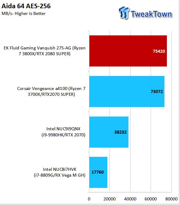 EK Fluid Gaming Vanquish 275-AG Liquid-Cooled Gaming PC Review 63 | TweakTown.com