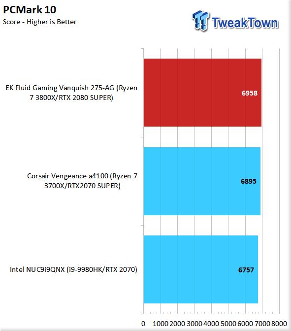 EK Fluid Gaming Vanquish 275-AG Liquid-Cooled Gaming PC Review 66 | TweakTown.com