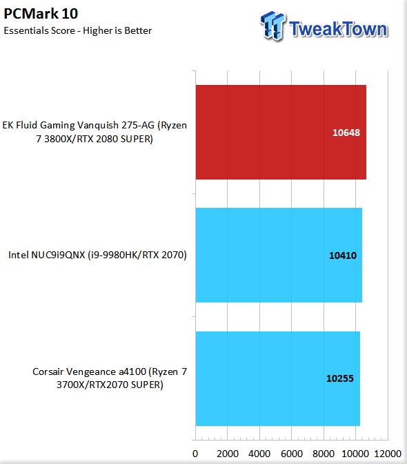 EK Fluid Gaming Vanquish 275-AG Liquid-Cooled Gaming PC Review 67 | TweakTown.com