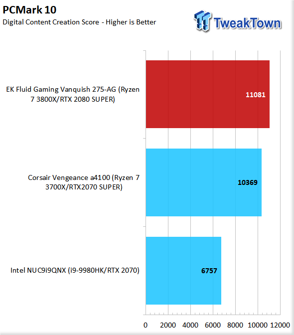 EK Fluid Gaming Vanquish 275-AG Liquid-Cooled Gaming PC Review 69 | TweakTown.com