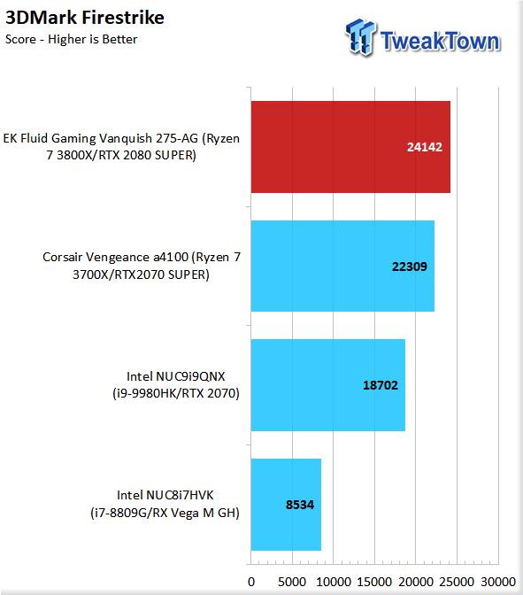 EK Fluid Gaming Vanquish 275-AG Liquid-Cooled Gaming PC Review 72 | TweakTown.com