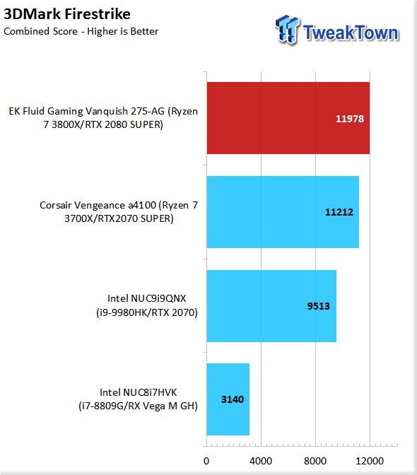 EK Fluid Gaming Vanquish 275-AG Liquid-Cooled Gaming PC Review 75 | TweakTown.com