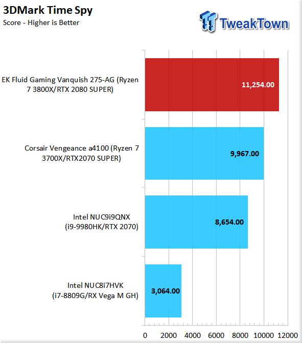EK Fluid Gaming Vanquish 275-AG Liquid-Cooled Gaming PC Review 76 | TweakTown.com