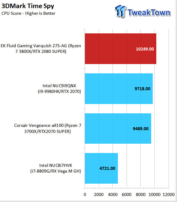 EK Fluid Gaming Vanquish 275-AG Liquid-Cooled Gaming PC Review 78 | TweakTown.com