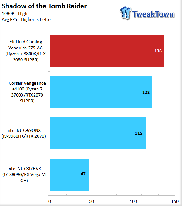 EK Fluid Gaming Vanquish 275-AG Liquid-Cooled Gaming PC Review 79 | TweakTown.com