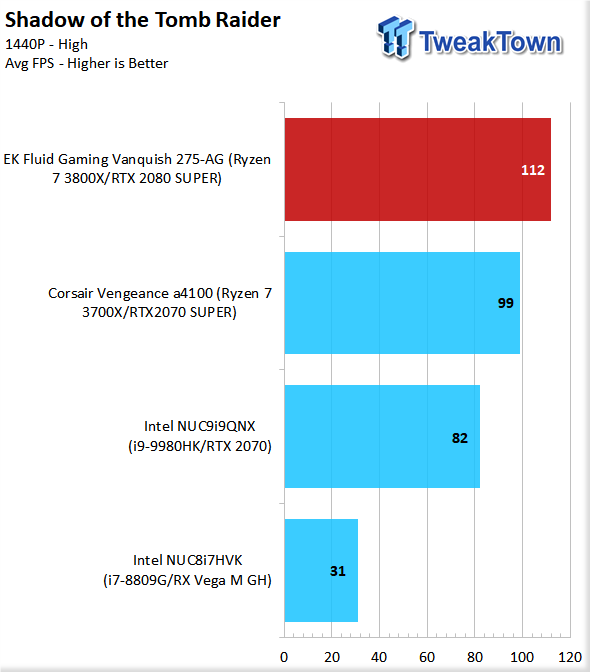 EK Fluid Gaming Vanquish 275-AG Liquid-Cooled Gaming PC Review 80 | TweakTown.com