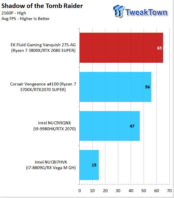 EK Fluid Gaming Vanquish 275-AG Liquid-Cooled Gaming PC Review 81 | TweakTown.com