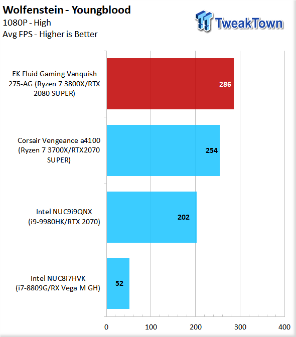 EK Fluid Gaming Vanquish 275-AG Liquid-Cooled Gaming PC Review 82 | TweakTown.com