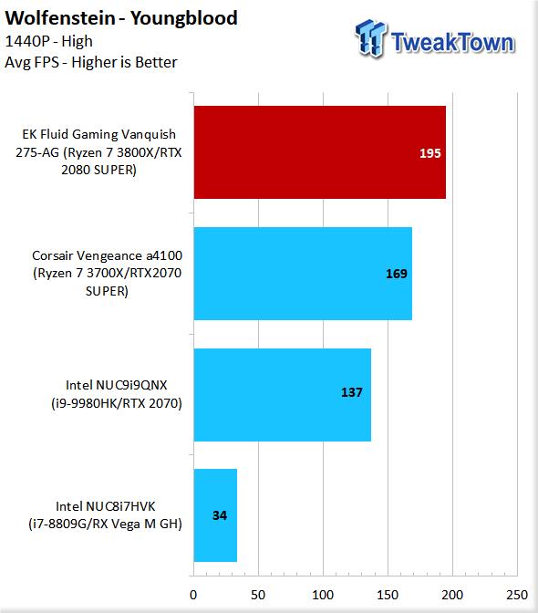 EK Fluid Gaming Vanquish 275-AG Liquid-Cooled Gaming PC Review 83 | TweakTown.com