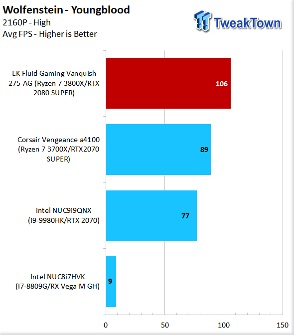 EK Fluid Gaming Vanquish 275-AG Liquid-Cooled Gaming PC Review 84 | TweakTown.com