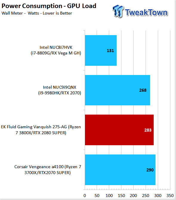 EK Fluid Gaming Vanquish 275-AG Liquid-Cooled Gaming PC Review 87 | TweakTown.com