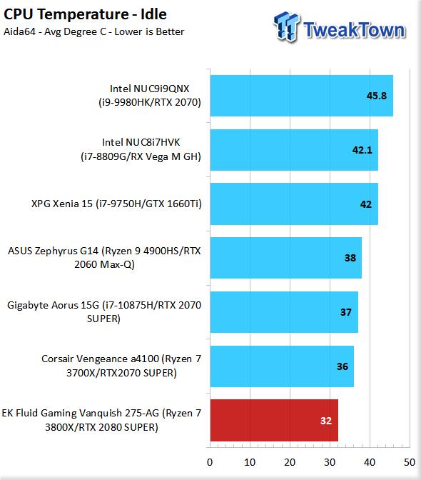 EK Fluid Gaming Vanquish 275-AG Liquid-Cooled Gaming PC Review 88 | TweakTown.com