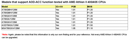 ASRock unveils AMD CPU performance bosst again!