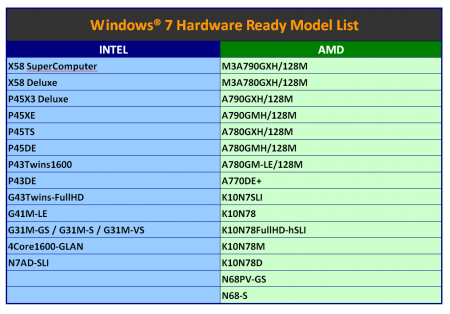 ASRock mainboards are Windows 7 Ready