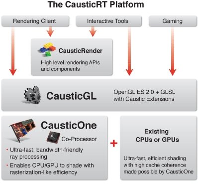 CausticOne accelerates Raytracing by 200 times