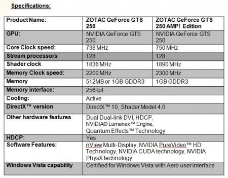ZOTAC Announces GeForce® GTS250