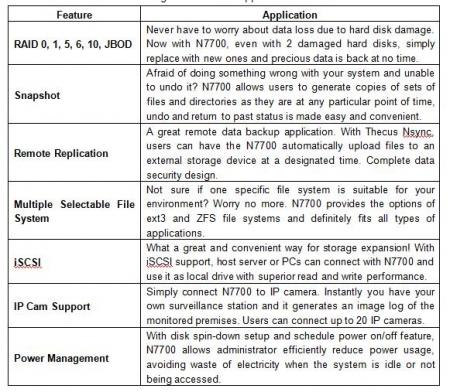 Thecus Announces N7700 NAS Sensation