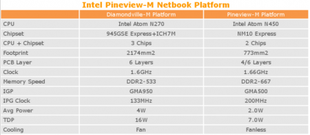Intel Pineview details pop up on the net