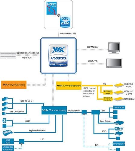 Via launchech 2.3 watt 1080P capable VX855